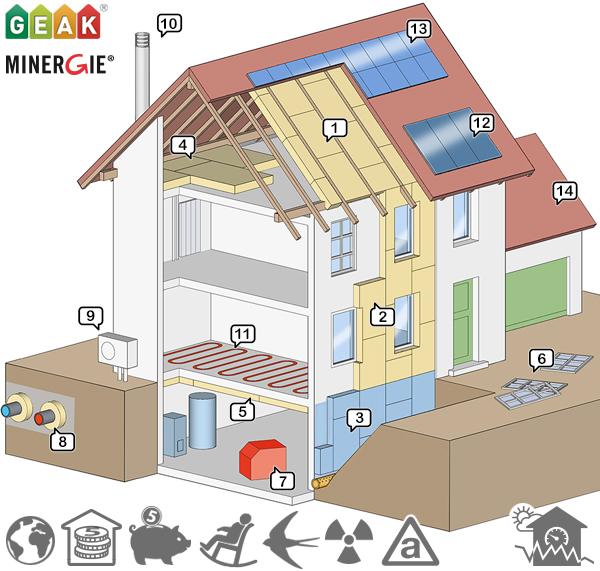 das geb udeprogramm f rderbeitr ge zur verbesserung der geb ude energieeffizienz energie. Black Bedroom Furniture Sets. Home Design Ideas
