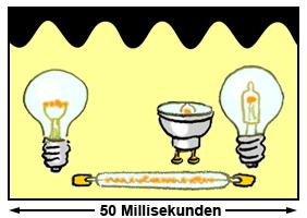 Helligkeitsschwankungen (Flickern) wie es typischerweise bei Glühlampen auftritt