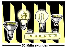 Helligkeitsschwankungen (Flickern) von LED-Leuchten mit einem qualitativ minderwertigen Schalttreiber