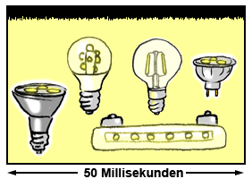 Helligkeitsschwankungen (Flickern) von LED-Leuchten mit einem qualitativ hochwertigen Schalttreiber.